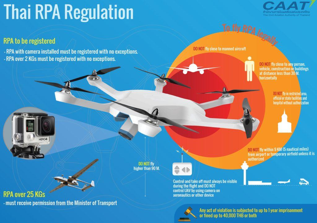 drones en thailande