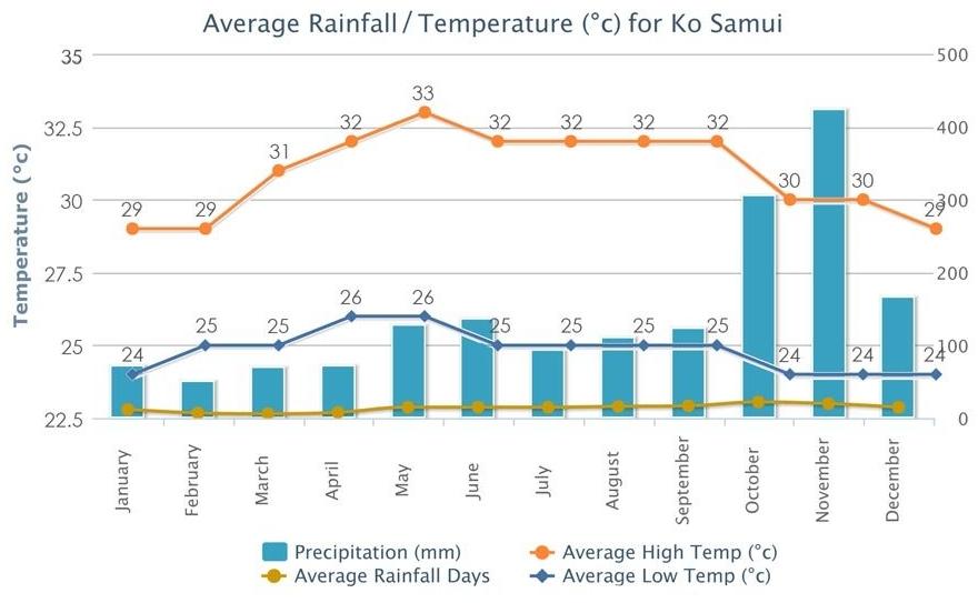 La saison des pluies en Thailande a officiellement commencé