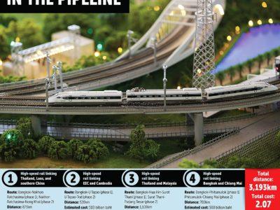 Un train à grande vitesse 'Trans-Asean' devrait relier la Thaïlande au Laos et à la Chine
