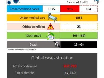 Situation de la pandémie Covid-19 en Thaïlande