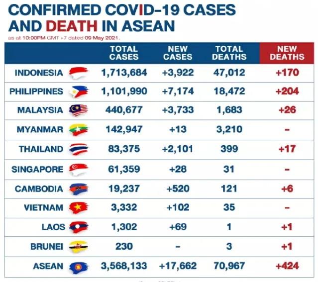 Cas de Covid en ASEAN